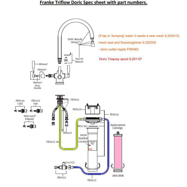 Franke Triflow Doric Spec sheet with part numbers